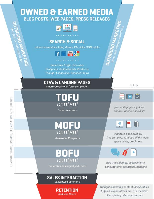Digital Marketing, Digital Marketing, Search Engine Optimsation